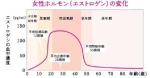 エストロゲンの変化